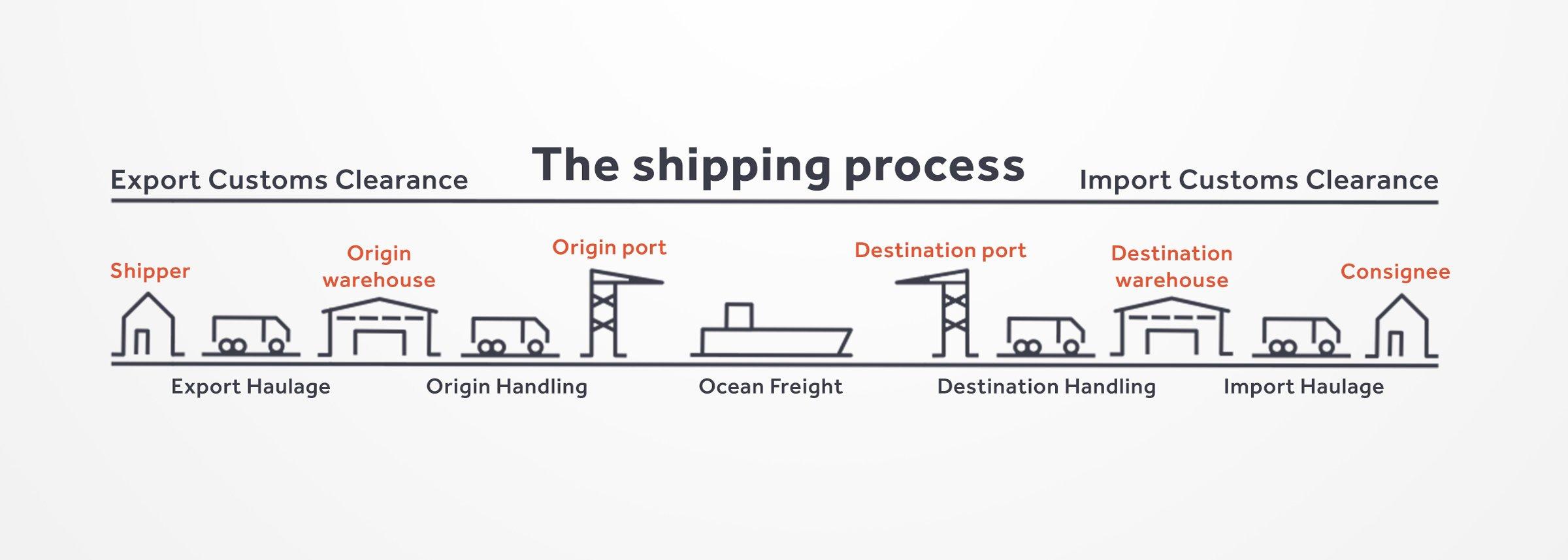 5d3f974f Det vill säga lastbilar, fartyg, tåg, flyg och lageranläggningar. En  speditör behöver inte äga några av dessa resurser. Istället köper  speditören plats på ...